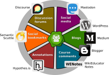 The wheel of interactive technologies OERu learners can work with that will be recruited into their course feed.
